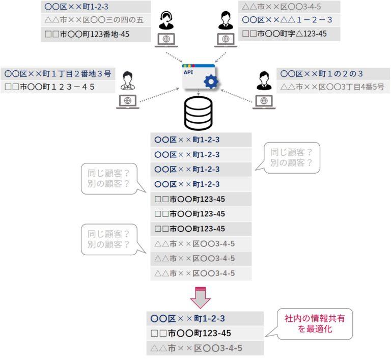 住所の入力ルールが統一されるイメージ